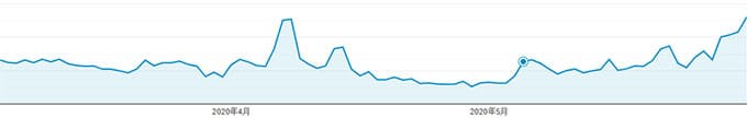 上昇グラフ